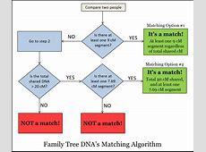 Family Tree DNA Updates Matching Thresholds The Genetic