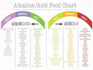 Food Digestion Time Chart Alkaline Diet For Cancer Holistic Health And Cancer Clinic