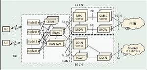 The 3g Network Architecture The Core Network  Cn  Is The