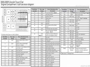 Lincoln Town Car Fuse Panel Diagram