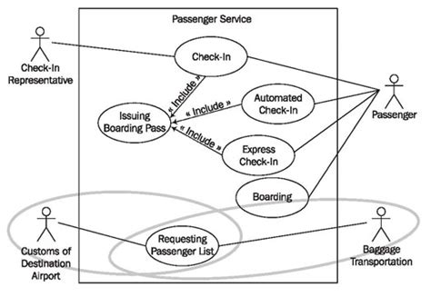 business system model  foundation