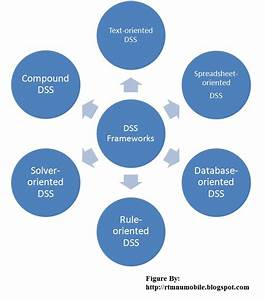 Mobile Computing  Decision Support System