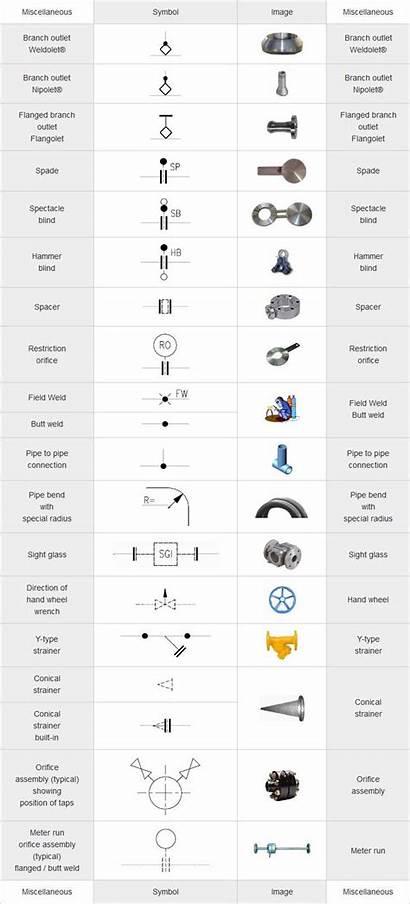 Symbols Drawing Mechanical Engineering Drawings Pdf Isometric