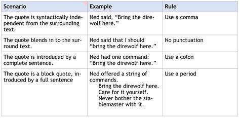 commas  quotations