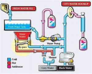 Rv Water Heater Bypass Diagram