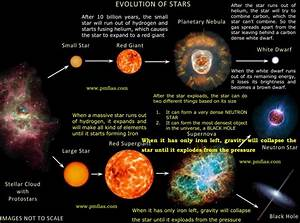 Star Formation - Stellar Evolution - Life Cycle Of A Star ...