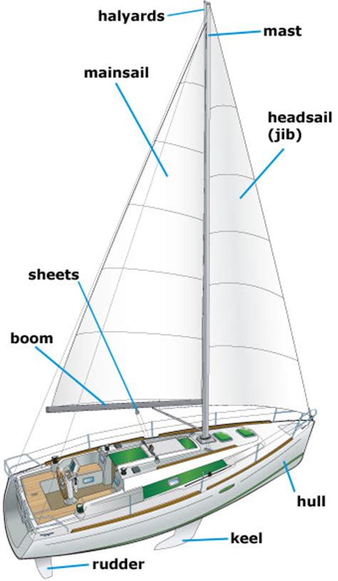 Used Boat Parts Mi by Parts Of A Sailboat Mi Boat Ed