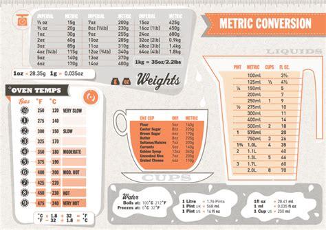 conversion mesure cuisine tableau de conversion cuisine explications