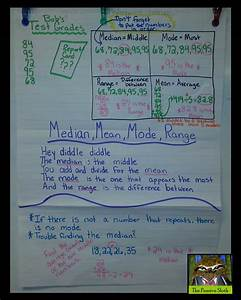 Anchor Chart Thursday U2013mean  Median  Mode  Range