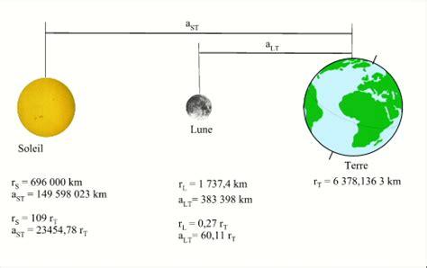 Quelle Est La Distance Entre Mars Et Le Soleil by Les Diff 233 Rents Types D 233 Clipses Page Pour L Impression