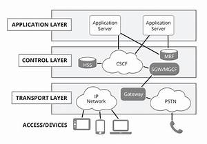 What Is A Ip Multimedia Subsystem  Ims