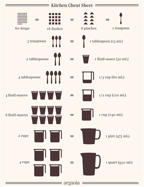 how many ounces in 4 cups a simple kitchen cheat sheet for when you forget just how many ounces are in a cup or any other
