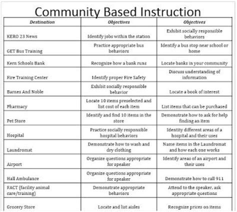 Special Skills That Can Be Listed On A Resume by 1000 Images About Community On Activities And Is 1