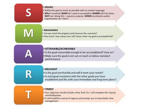 smart goal setting setting smart goals for 2016