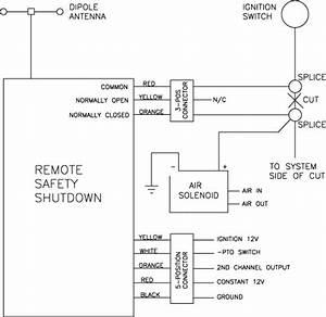 Va Products--- Remote Safety Shutdown System