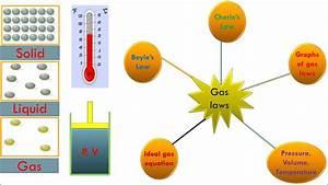 States Of Matter  U0026 Gas Laws