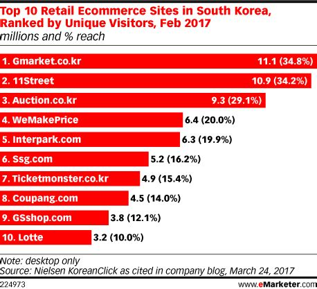 Top 10 Retail Ecommerce Sites In South Korea, Ranked By. Dedicated Server Web Hosting. Assisted Living Huntsville Al. Phlebotomy Training Kansas City. Bachelor Degree In Statistics. Office Movers Delaware Market Research Online. Take Cna Classes Online Texas Online Colleges. Green Power Electricity Band Sticker Printing. Hp Proliant Dl380 G7 Specs Unreadable Sd Card