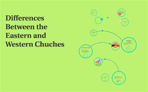 Great Schism Venn Diagram by Differences Between The Eastern And Western Chuches By