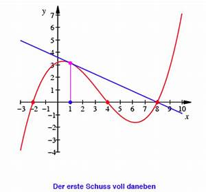 Nullstellen Einer Parabel Berechnen : 1 berschrift 1 ~ Themetempest.com Abrechnung