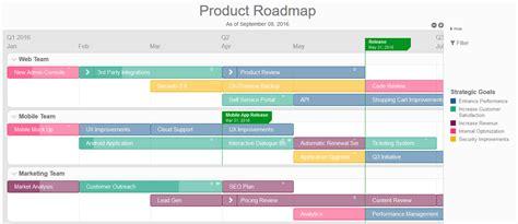 aufbau und inhalte einer roadmap und beispiele roadmap
