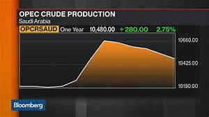 OPEC Convinces Investors That Its Oil Output Cuts Are Real ...