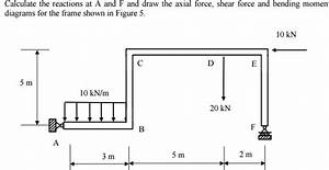 solved calculate the reactions at a and f and draw the ax With load shear force and bending moment diagrams assignment help
