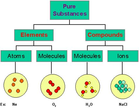 Week 2 Chapter 4 Atoms, Molecules And Ions