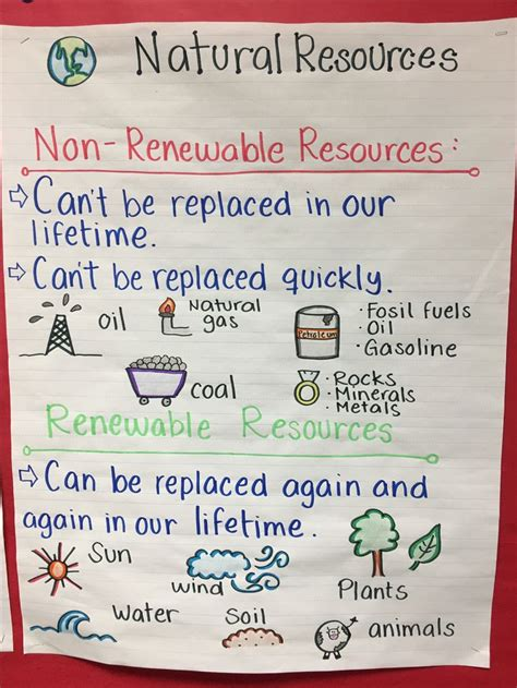 natural resources natural resources anchor chart