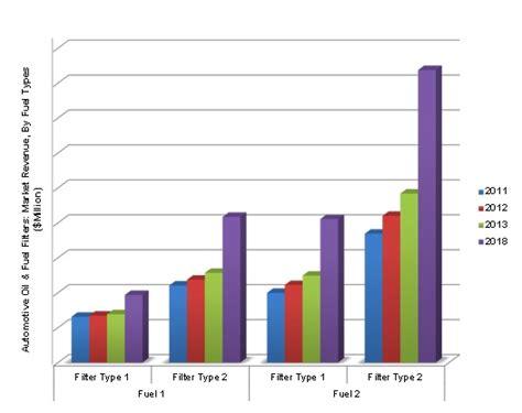 Oil Filter & Fuel Filter Market Worth .6 Billion By 2018
