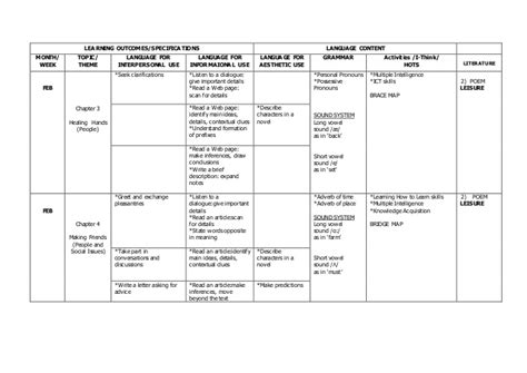 Yearly Lesson Plan Template by Yearly Lesson Plan Language Form 3 2015