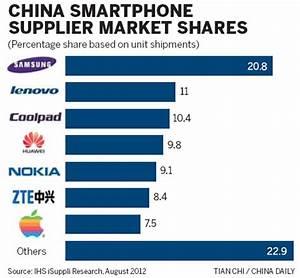 Apple losing smartphone battle to Samsung|Companies ...