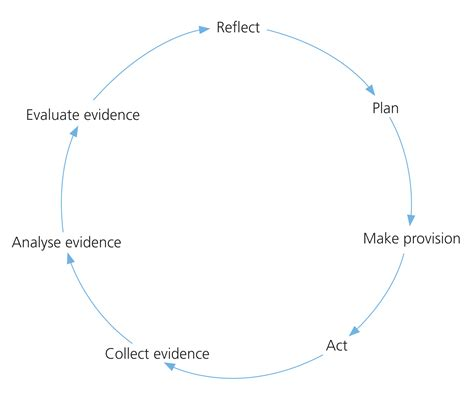 Using Diagram In Teaching by 3 Reflection Reflective Teaching