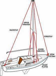So You Just Bought Your First Sailboat U2014where Do You Begin