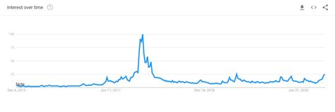 According to binance research, relative search trends of the term bitcoin have been shifting from west to east since 2011, and have now. Google Search Trend Spikes for Bitcoin and Cryptocurrency - Coinivore