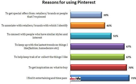 15+ Interesting Pinterest Stats For 2013 Justifying Its