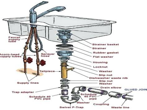 Double Kitchen Sink Plumbing Diagram Parts List Plumbing