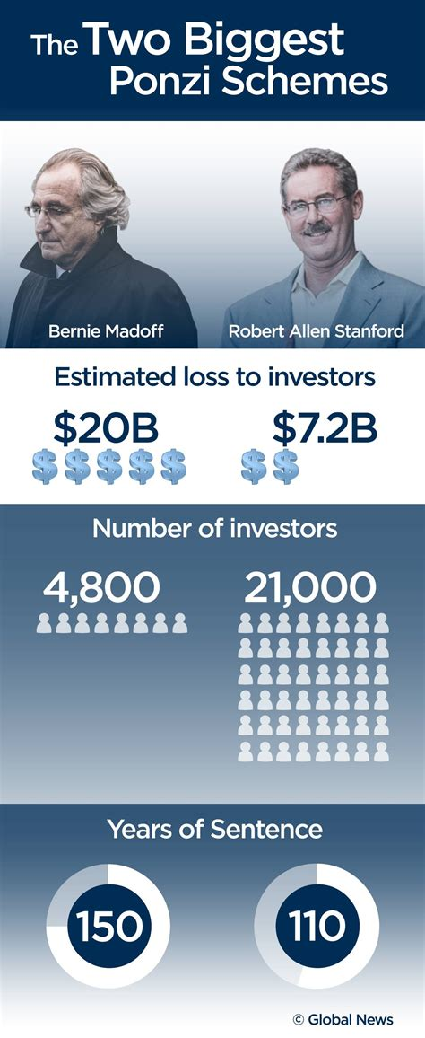 The Biggest Ponzi Schemes Stanford Vs Madoff National