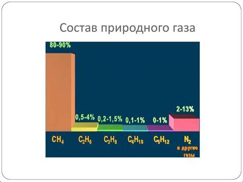 Природный газ . Физические свойства