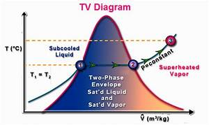 Tv Diagram - Tv Chart - Temperature Volume Diagram - Tv Graph
