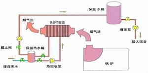 Boiler Economizer - Boiler Economizer-product