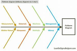 Fishbone Diagram Or Ishikawa Diagram Via 5 Why U0026 39 S