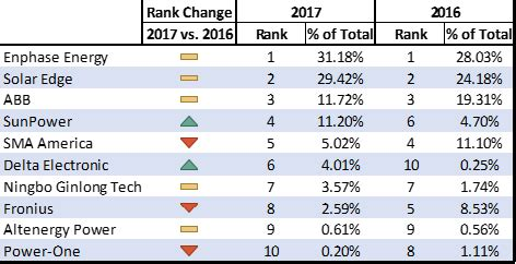 solar panel brands ranking  trends ohmhome