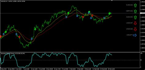 Mt4 Indicators by Best Trend Indicator Forex Factory