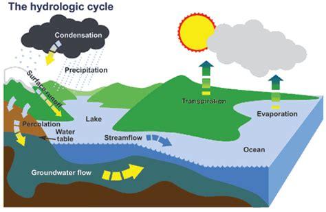 Water Basics The Hydrologic Cycle Canadaca