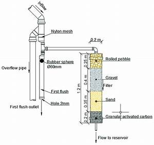 Schematic Showing The Sand Filter