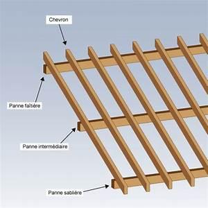 Construire un toit à deux pentes pour son abri de jardin Ooreka
