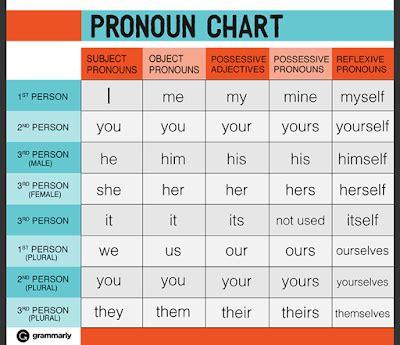 The Yocum Library Blog Pronoun Chart