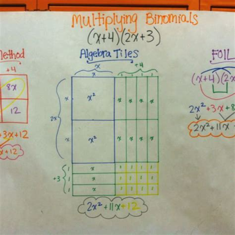 Interactive Algebra Tiles Factoring by Multiplying Binomials Box Method Algebra Tiles Foil