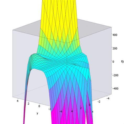 gradienten berechnen gradienten berechnen gradient