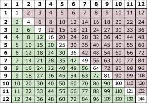 Printable Multiplication Table Chart